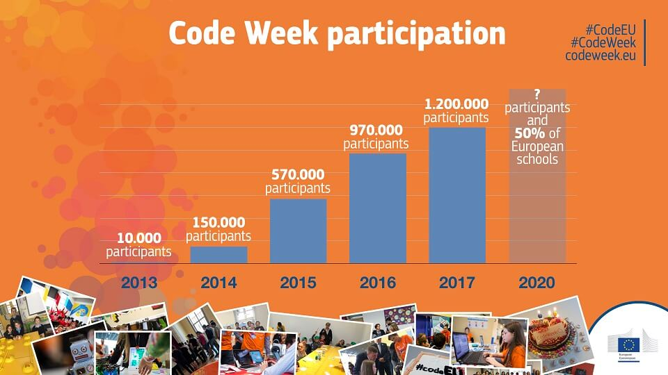 Нов рекорд за Европейската седмица на програмирането
